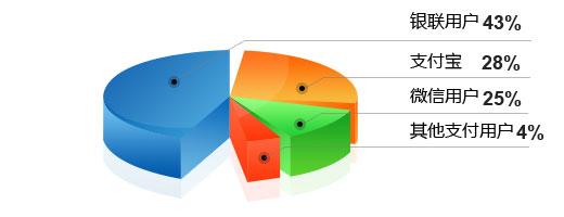 移动支付统计图